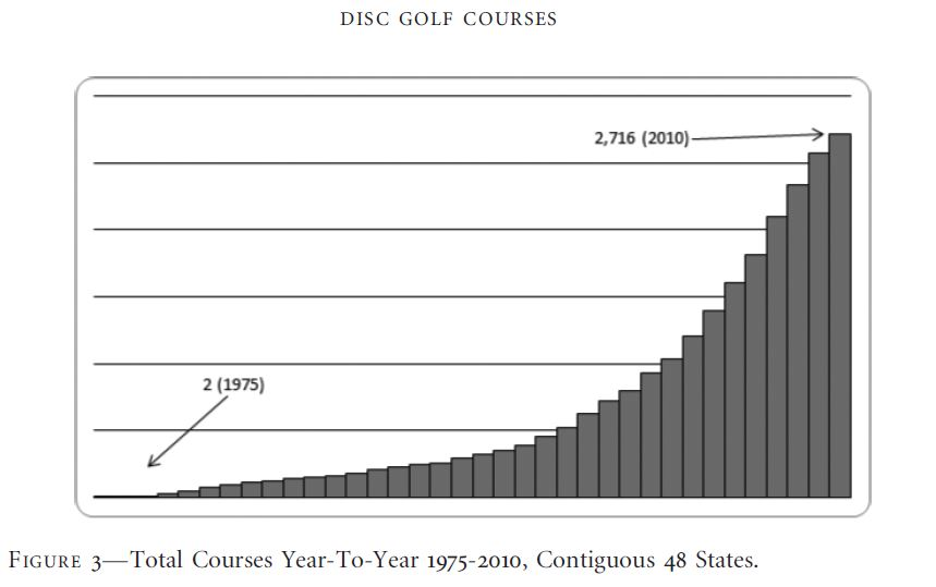 growth-of-disc-golf-courses