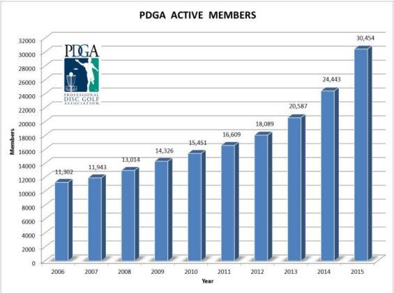 pdga-growth-chart