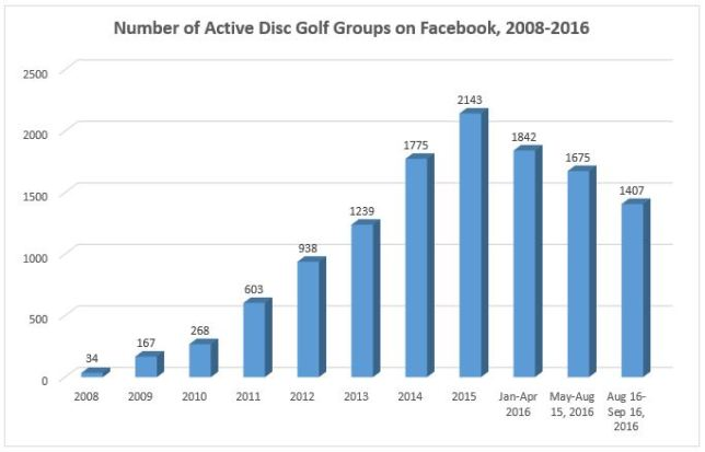 number-of-active-fb-groups