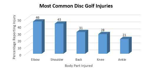 most-common-injury-types