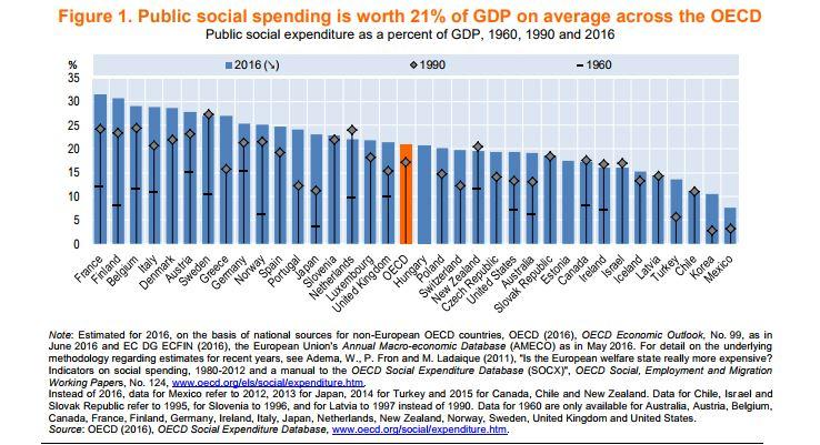Social spending oecd