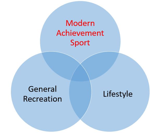 Venn with Modern Sport in Red