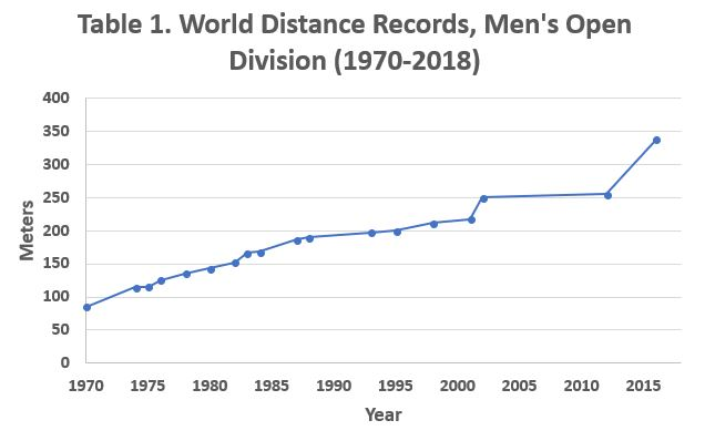 Distance records