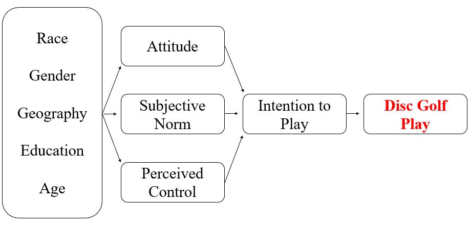 Figure 1 behaivor model