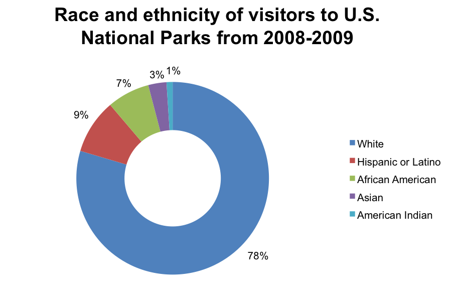 Figure 2 Race and Ethnicity in Parks