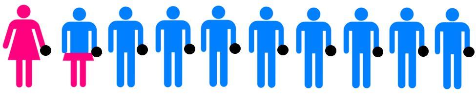 85 percent men