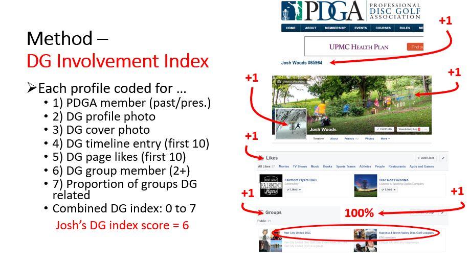 Involvment index