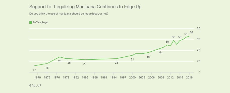 Public opinion about legalization